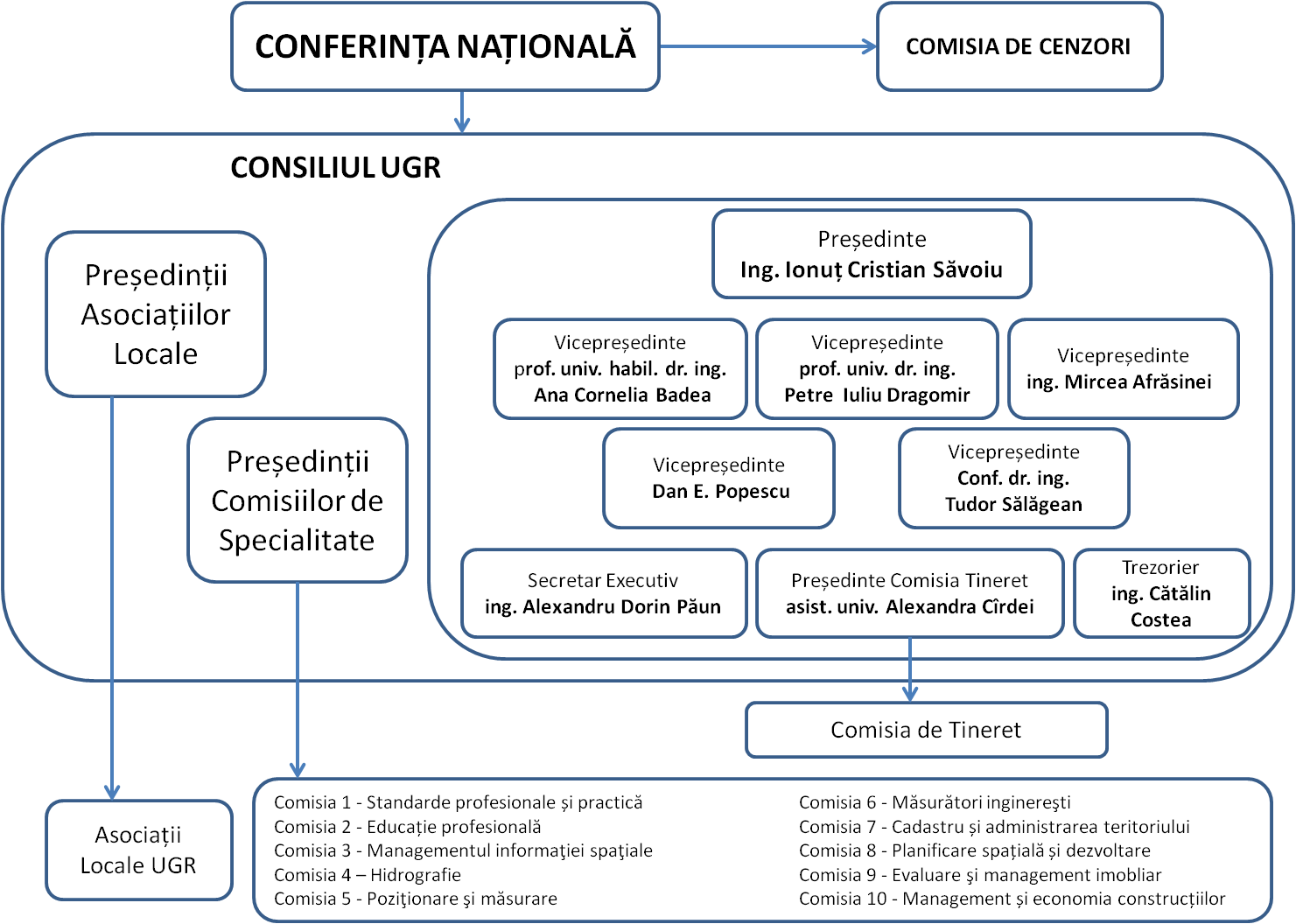 Organigrama Uniunii Geodezilor din România